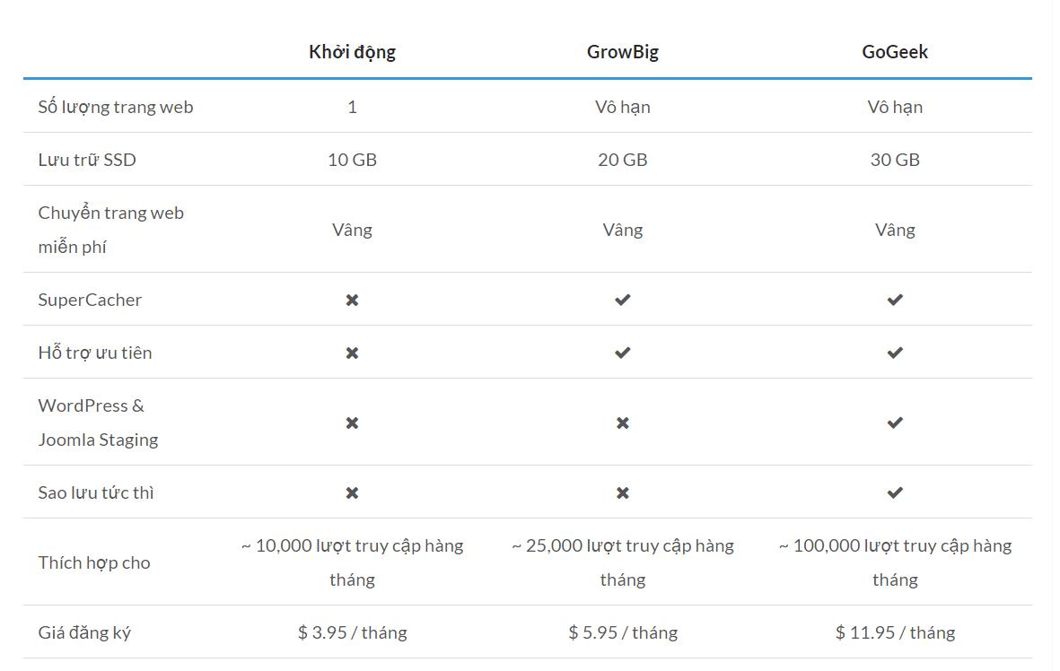 so sánh các gói share hosting siteground